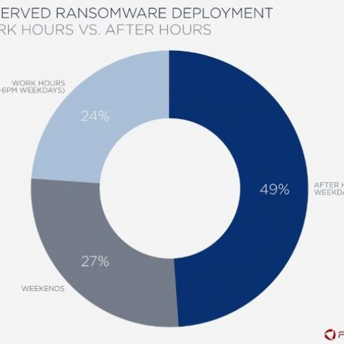 Most Ransomware Attacks Take Place Outside Working Hours