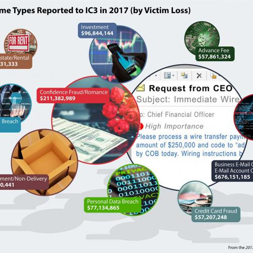 Latest Internet Crime Report Released