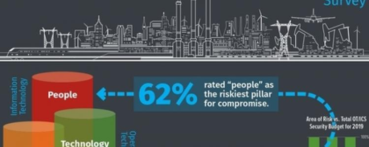 People are the biggest cybersecurity risk to industrial control systems